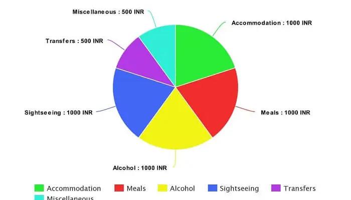 Average Budget Per Person on Per Day